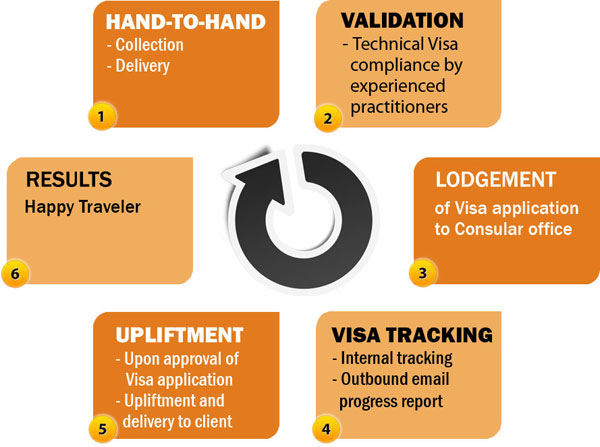 passport india in tracking